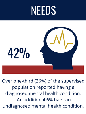 Needs: Over one-third (36%) of the supervised population reported having a diagnosed mental health condition. An additional 6% have an undiagnosed mental health condition.