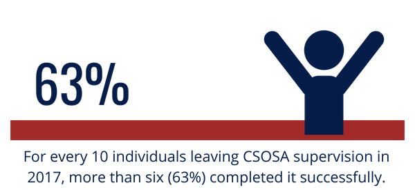 For every 10 individuals leaving CSOSA supervision in 2017, more than six (63%) completed it successfully.