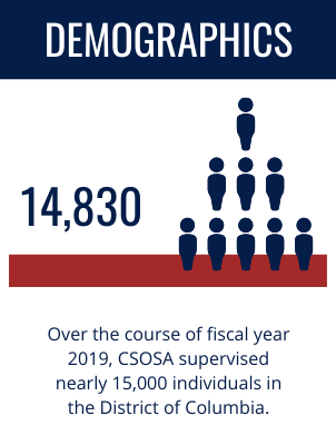 Demographics: Over the course of fiscal year 2019, CSOSA supervised nearly 15,000 individuals in the District of Columbia.