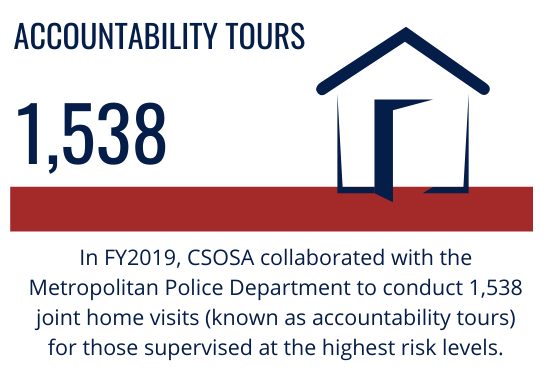 Accountability Tours: In FY2019, CSOSA collaborated with the Metropolitan Police Department to conduct 1,538 joint home visits (known as accountability tours) for those supervised at the highest risk levels.