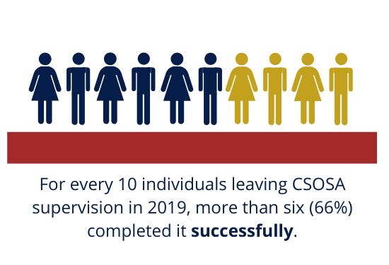 For every 10 individuals leaving CSOSA supervision in 2019, more than six (66%) completed it successfully.