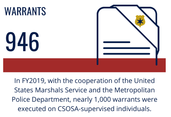 Warrants: In FY2019, with the cooperation of the United States Marshals Service and the Metropolitan Police Department, nearly 1,000 warrants were executed on CSOSA-supervised individuals.