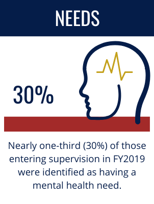 Needs: Nearly one-third (30%) of those entering supervision in FY2019 were identified as having a mental health need.